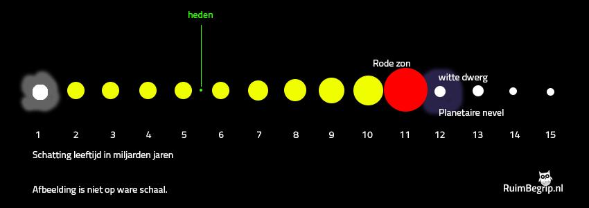 levenscyclus zon