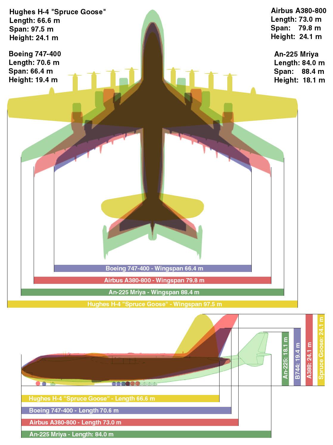 Vergelijking grootste vliegtuig ter wereld