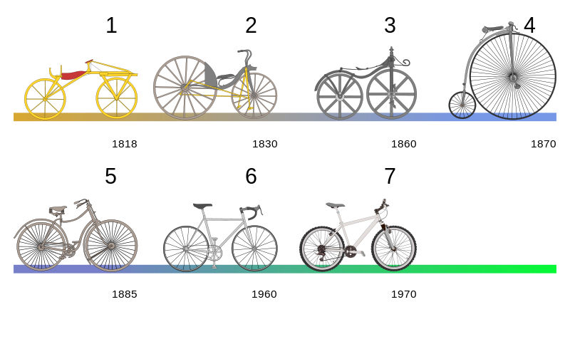Wanneer is de fiets uitgevonden